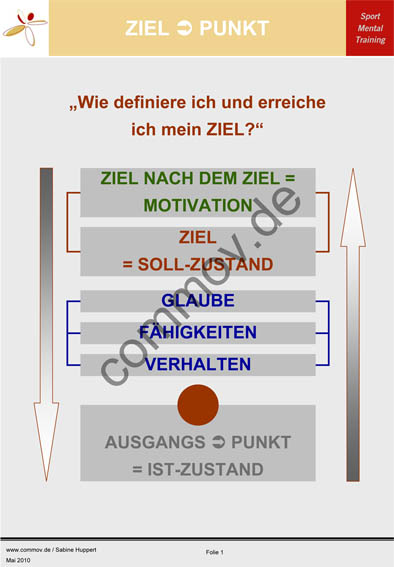 "Was ist dein ""ZIEL - ZIEL = MOTIVATION""?"