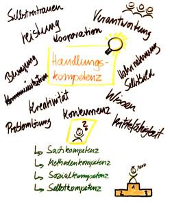 Bild commov.de | Artikel Handlungskompetenz Flipchart