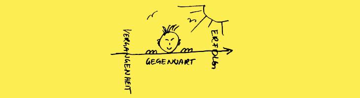Bild commov.de | Artikel Vergangenheit - Gegenwart - Erfolg